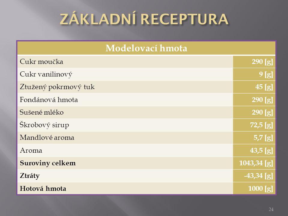 ZÁKLADNÍ RECEPTURA Modelovací hmota Cukr moučka 290 [g]